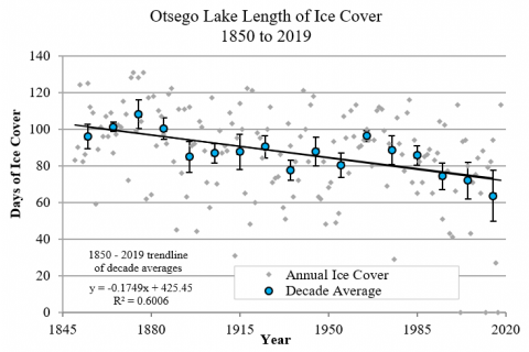 Otsego Lake, NY Ice Cover Duration 1850 to 2019