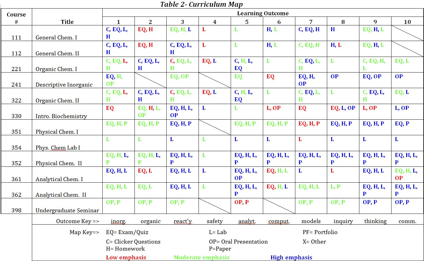 Table 2 Curriculum Map