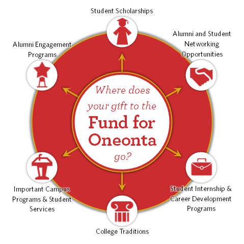 Fund for Oneonta Provides Funding For