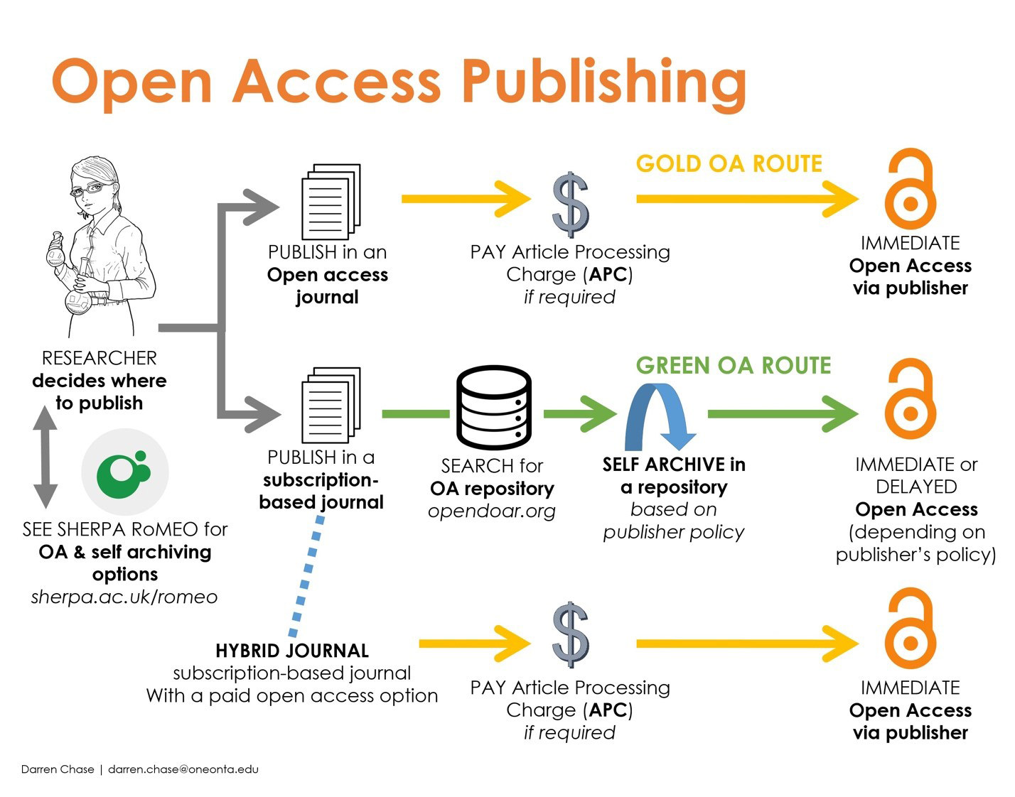 Open Access publishing process.