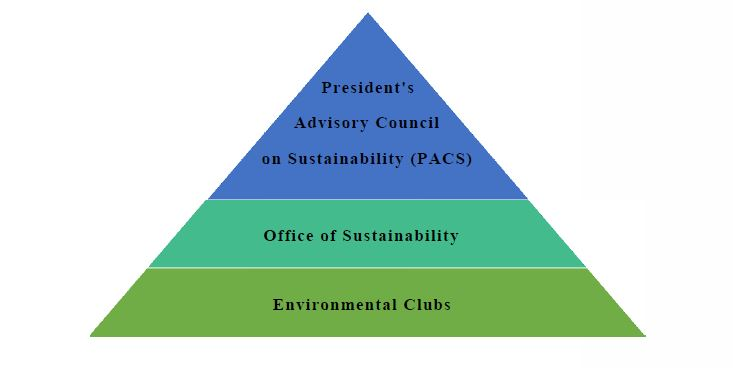Organizational Infrastructure:  Top Blue: President's Advisory Council on Sustainability (PACS) | Middle Aqua: Office of Sustainability | Bottom: Environmental Clubs