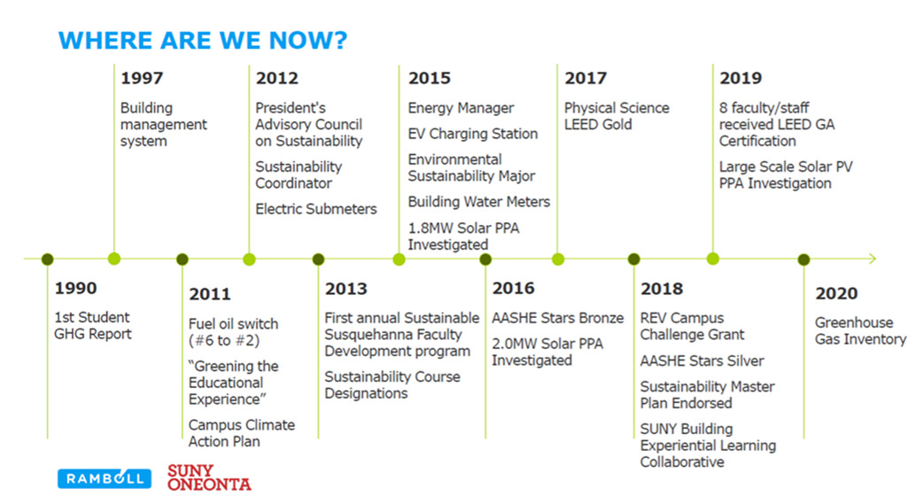 Timeline of acts that the college has taken to improve the sustainability of the college since 1990